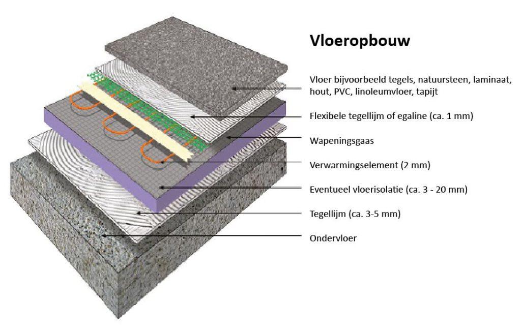 vloeropbouw quickheat-floor basic