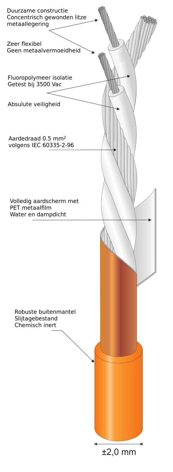 Quickheat-Floor STP element twin core